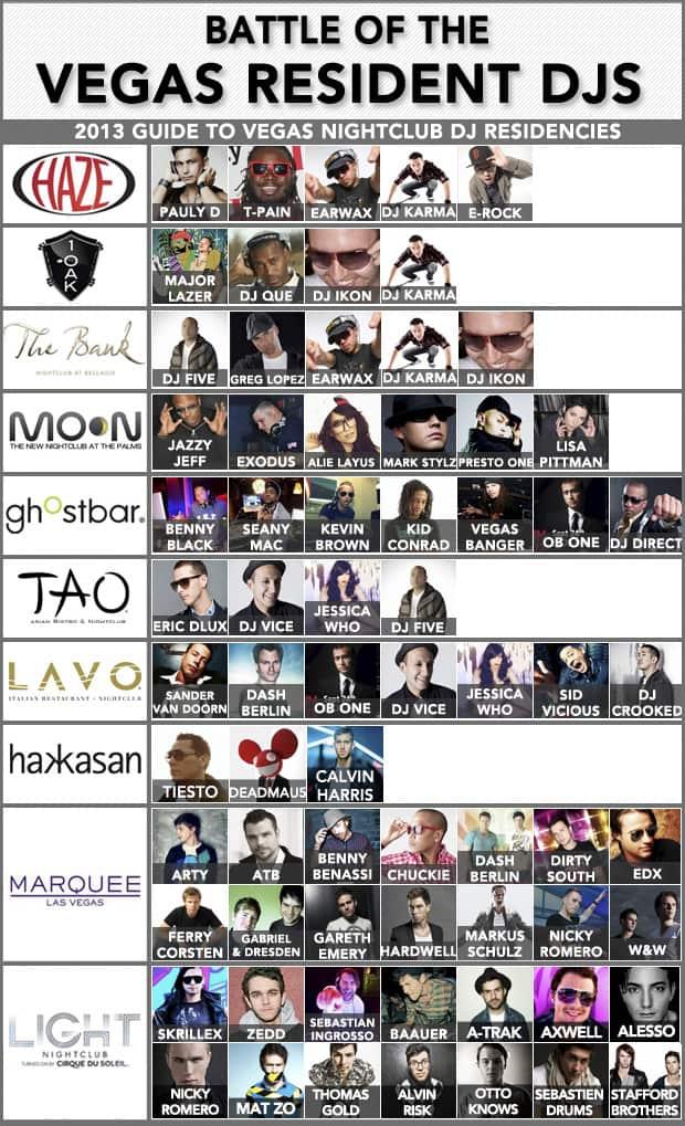 Las Vegas Resident DJs Comparison