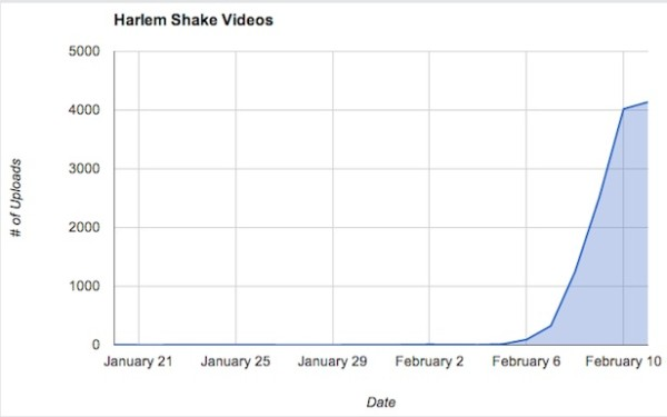 Harlem Shake Videos Youtube