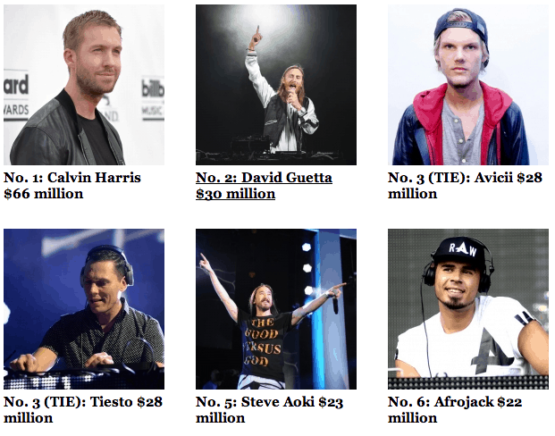 Forbes Reveals The Highest Paid DJs of 2014