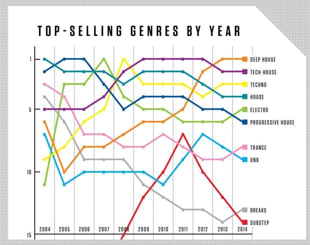 Top Selling Genres in EDM