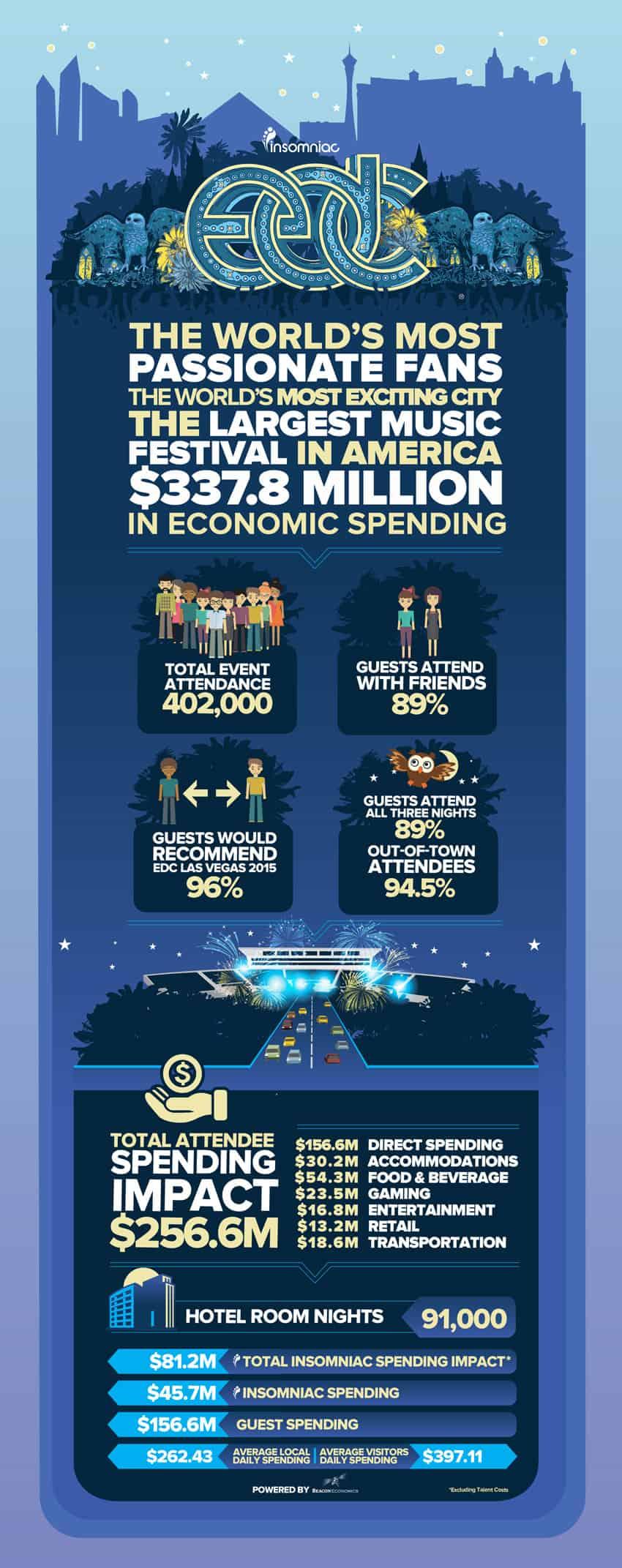 EDC Las Vegas 2014 Generated $337 Million For Clark County